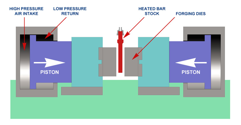 horizontal counterblow forging process