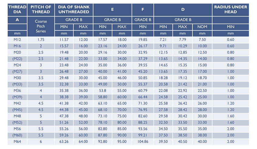 DIN Dimensions Specifications Standard Weights Equivalent & PDF